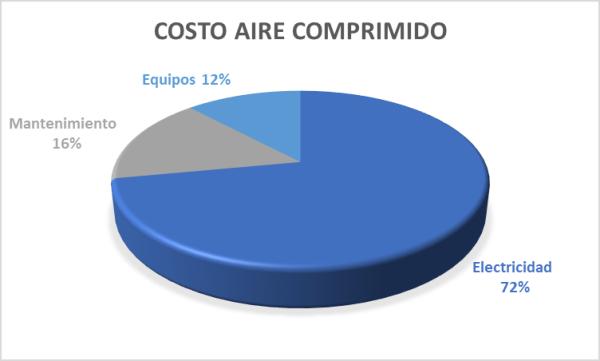 Costo aire comprimido